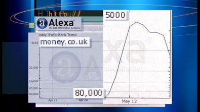 Alexa - Curva de Crescimento de Acessos do site Money.co.uk