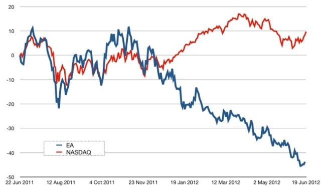 EA x NASDAQ