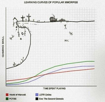 eve-curva-de-aprendizado