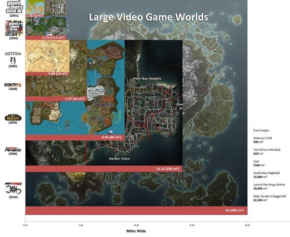 Os Maiores Mundos dos Jogos