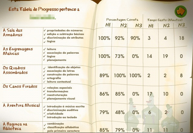 Tabela-de-Progresso