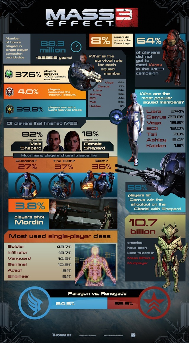 mass-effect-3-infographic