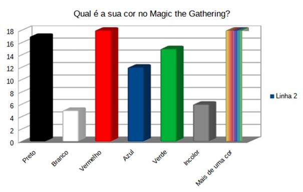 Pesquisa - Gráfico - Magic