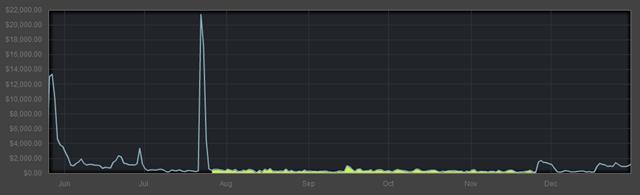 ibb-obb-Steam-slow-months